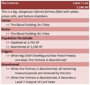 Zone Stat Block: Fortress