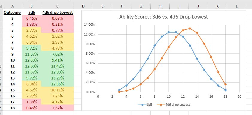 Probability for Dumm… for Gamers | The Angry GM