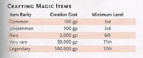 Creating Magic Items 5e