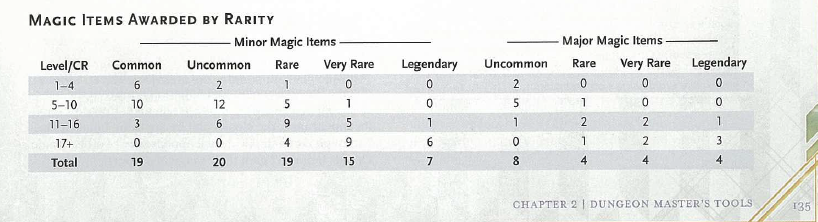 Accounting for Magical Items | The Angry GM